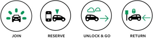 Enterprise car club icons -